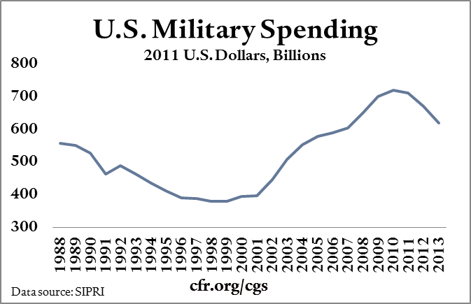 US military spending per year
