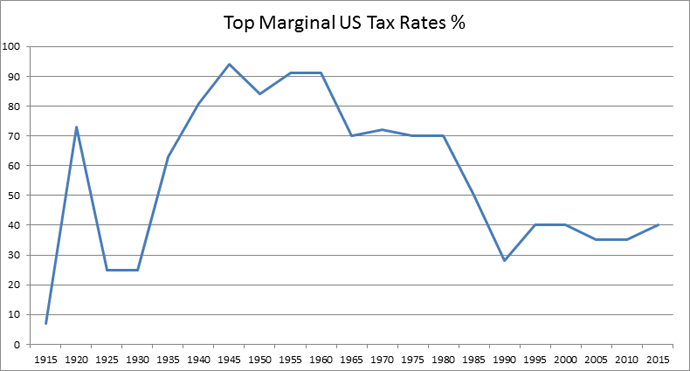 marginal tax rates over time