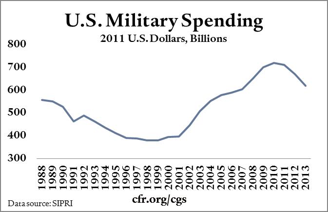 US military spending per year